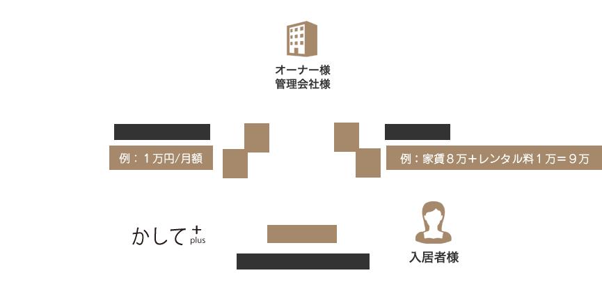 契約形態イメージ